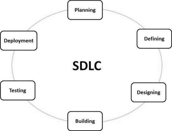 بررسی کلی فرآیندهای توسعه نرم افزار Software Development Life Cycle