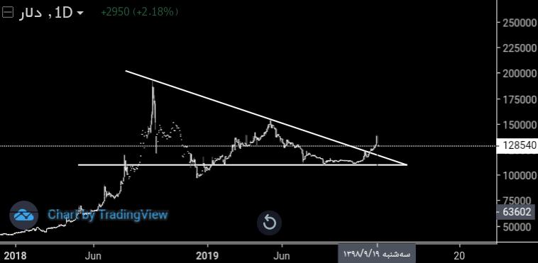 دلار در ۶ ماه آینده