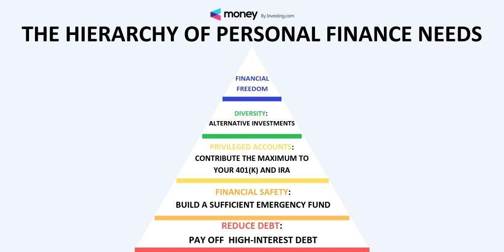 هرم نیازهای مالی شخصی