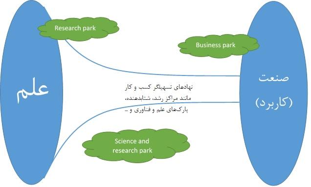 رشته مدیریت فناوری (تکنولوژی) و نوآوری