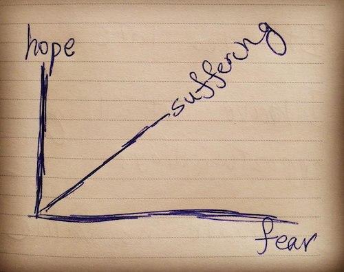 ترس، امید، رنجش - علی سخاوتی