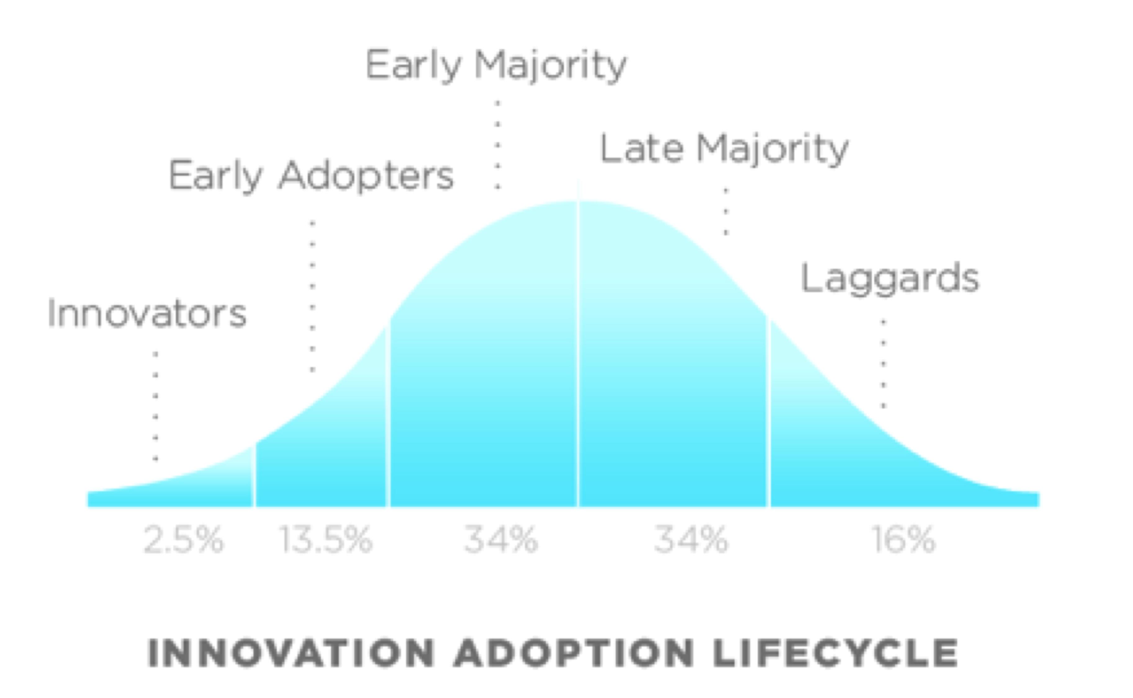 چطور در گرفتن سهم بازار استارتاپ موفقتر باشیم