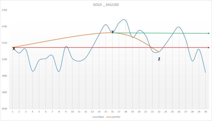 بررسی و تحلیل رفتار خریداران و فروشندگان در اونس جهانی نماد XAUUSD - GOLD از انتهای آوریل 2020