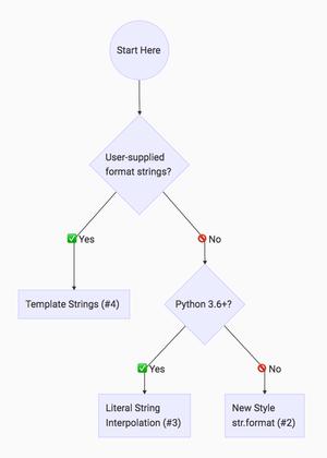 پایتونیک - آشنایی با String formatting