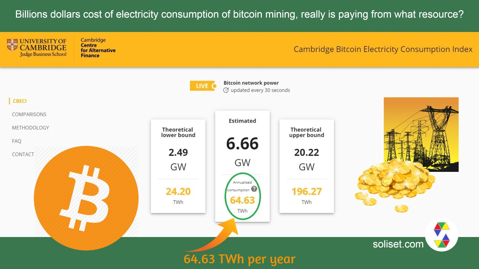 Cambridge Bitcoin Electricity Consumption Index (CBECI)