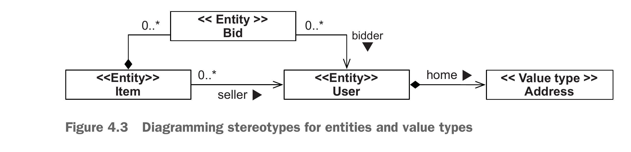 دیاگرام ارتباط entity ها با value type ها