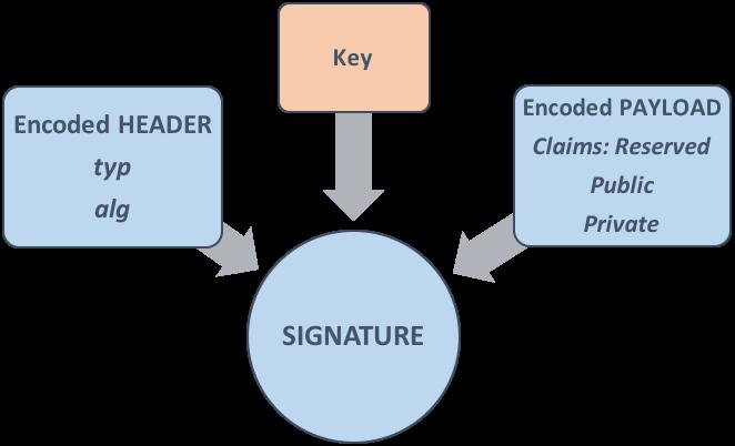 تولید jwt به کمک کلید نامتقارن و نحوه بررسی اصالت jwt