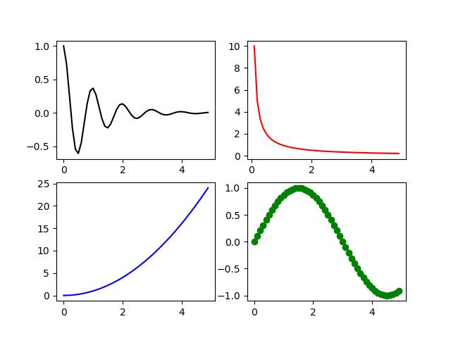 رسم نمودار در پایتون (بخش سوم)