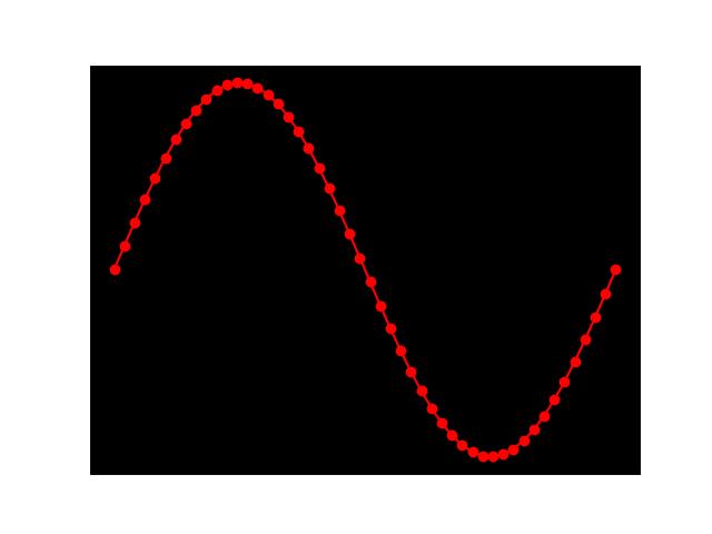 رسم نمودار با پایتون(بخش 5)