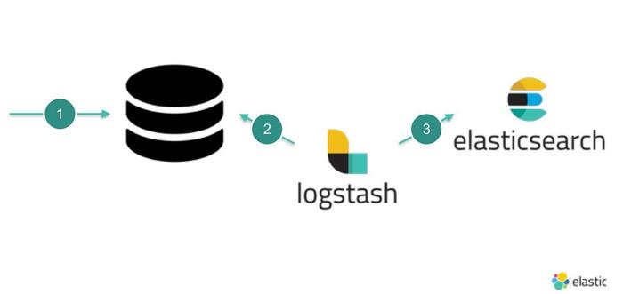 انتقال داده ها از MySQL به Elasticsearch