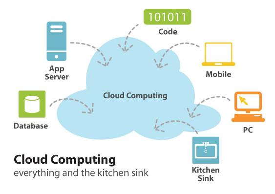 رایانش ابری و مسئله امنیت_ قسمت اول