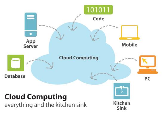 رایانش ابری و مسئله امنیت- قسمت سوم