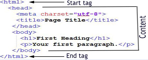 آموزش طراحی سایت-آموزش سربرگ HTML