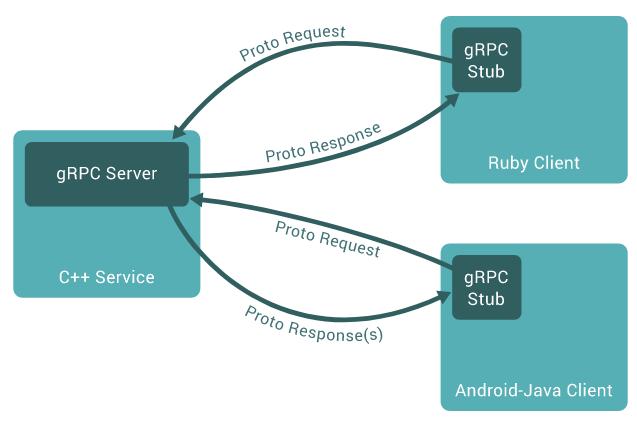 gRPC چیه و چطور کار میکنه؟