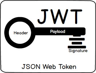 احراز هویت (JWT, JWS, JWE)