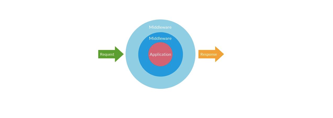 حسابفان (middleware)