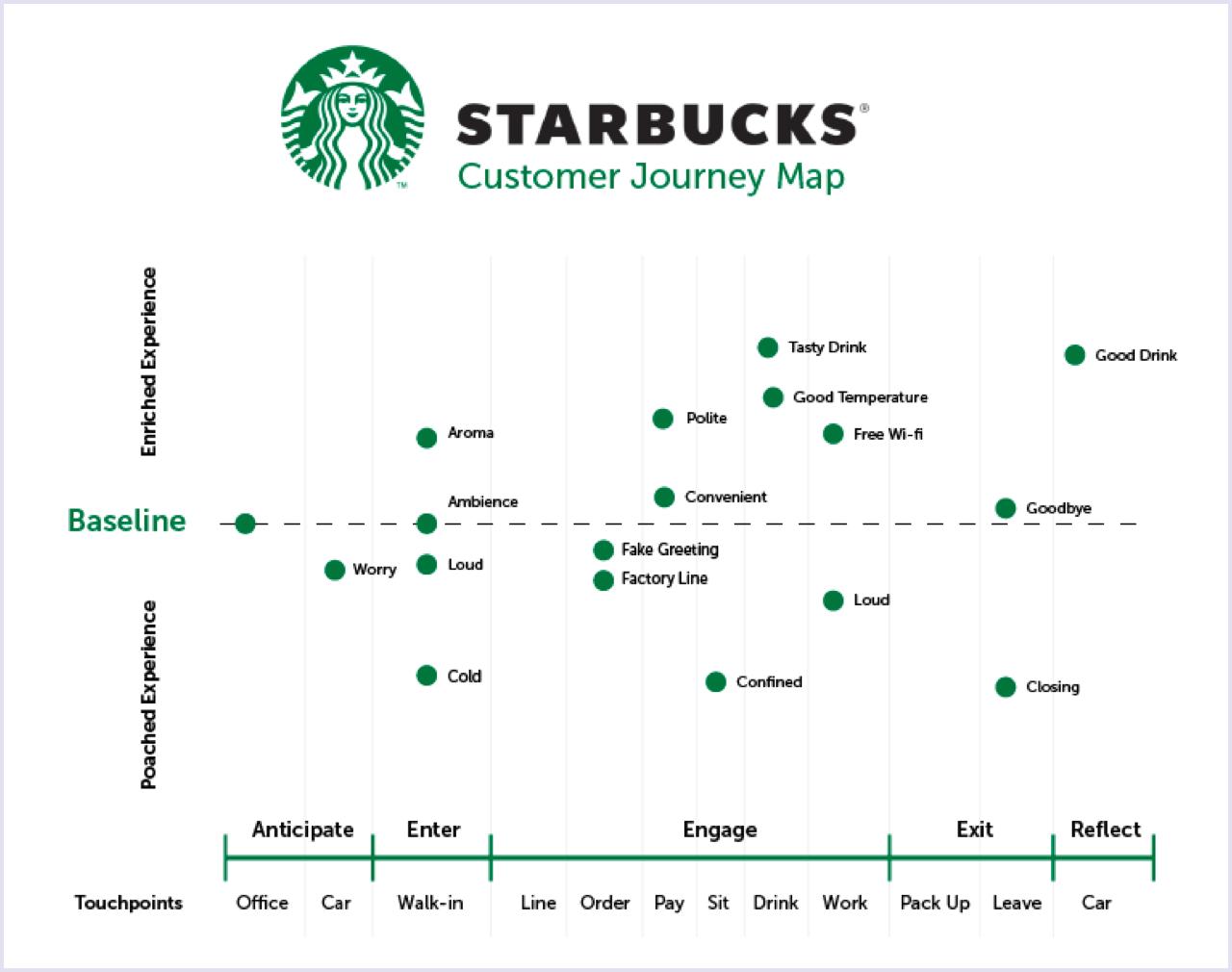 درباره تجربه مشتری (Customer Experience)