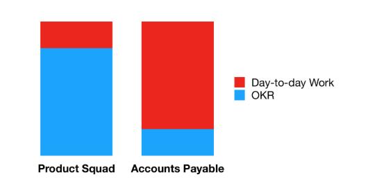 چه فرقی بین اهداف و نتایج کلیدی (OKR) و شاخص عملکرد کلیدی (KPI) وجود دارد؟