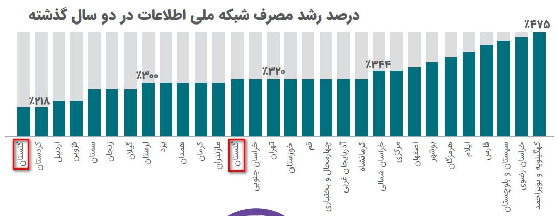 همانگونه که مشخص است، در نمودار بالا دو بار نام استان گلستان آمده در حالی که استانهای البرز و زنجان غایب هستند.