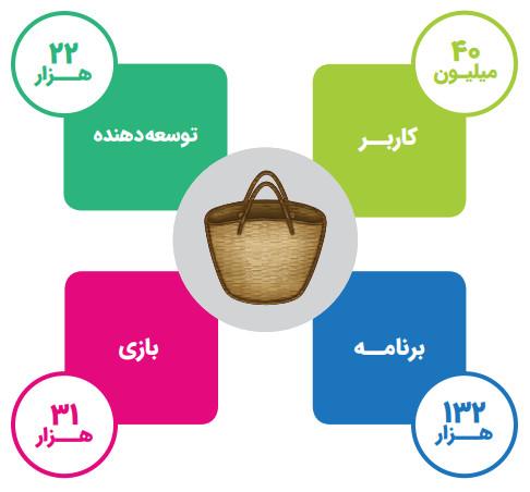 اینفوگرافیک موجود در گزارش کافه بازار که عیناً و با کیفیت پایینتری در گزارش عملکرد وزارت کپی شده است.