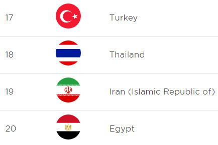 بر اساس آمارهای معتبر بینالمللی، تعداد کاربران تلفن همراه هوشمند در ایران از ترکیه کمتر است.