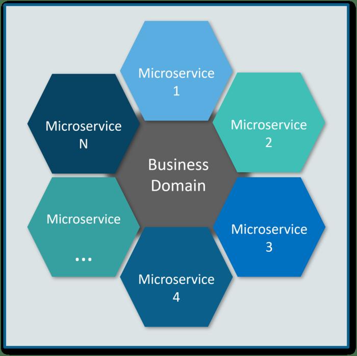 میکروسرویس چیست؟
