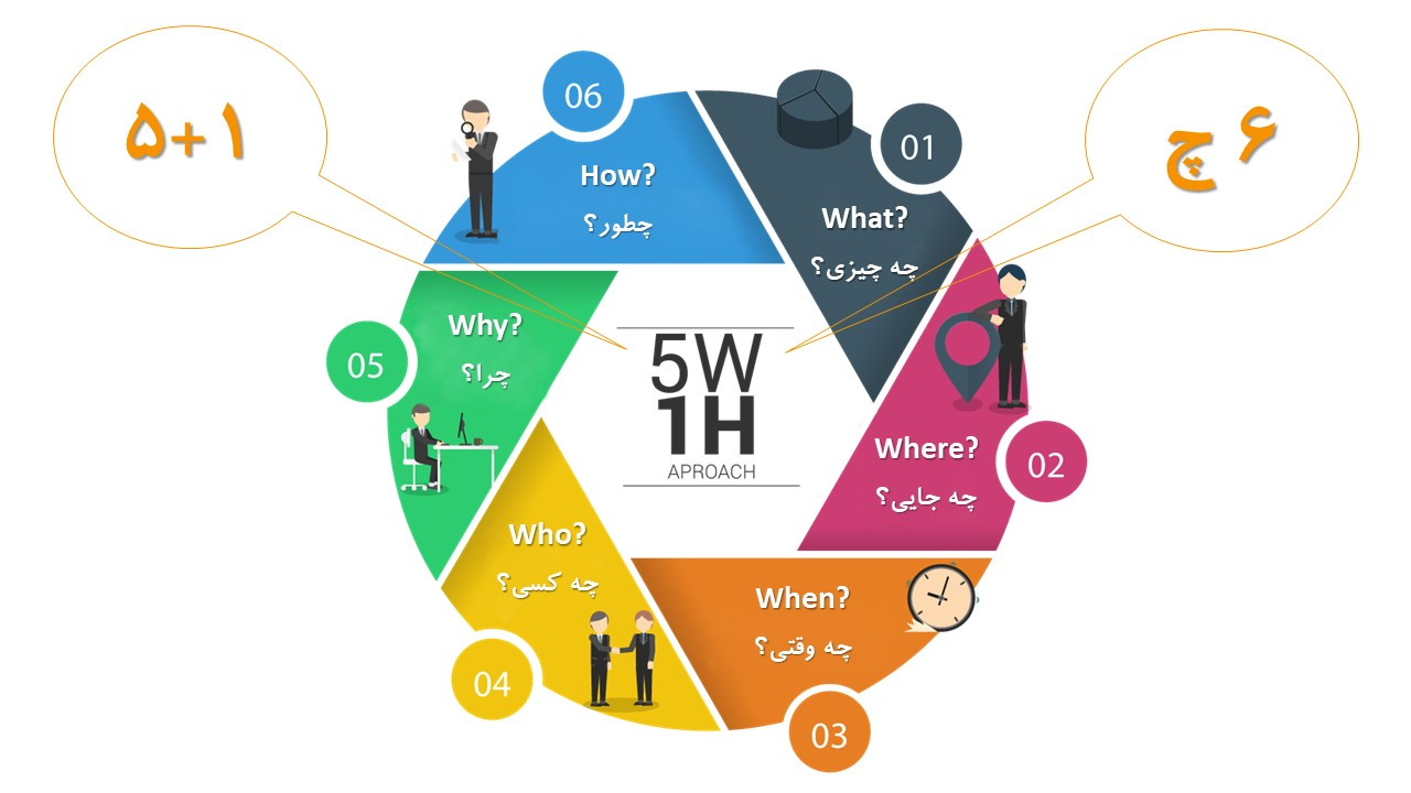 متد 5W1H؛ ابزاری برای شفافیت در تصمیم گیری