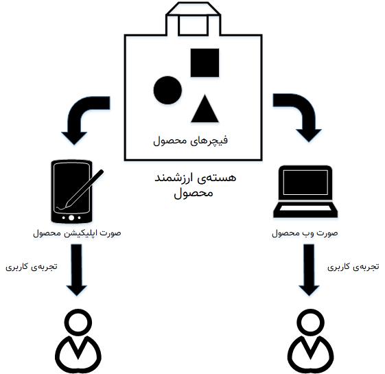 ارتباط بین محصول، ویژگیهای آن، صورتهای مختلف آن و تجربهی کاربری