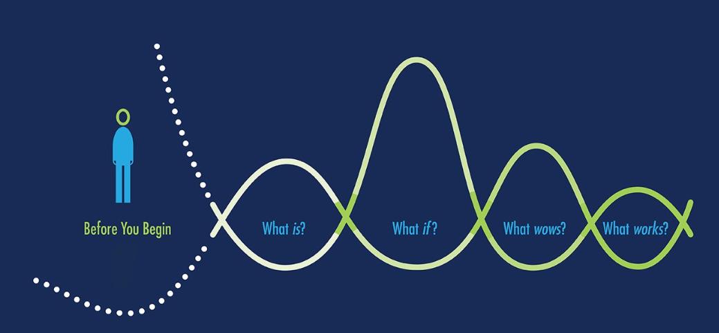 تفکر طراحی (Design Thinking) با رویکرد نوآوری در محصول یا خدمت