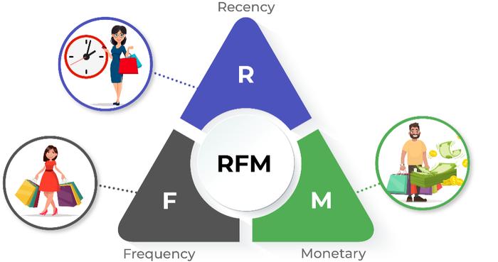خوشهبندی مشتریها بر اساس شاخصهای RFM با استفاده از نرمافزار SPSS Modeler