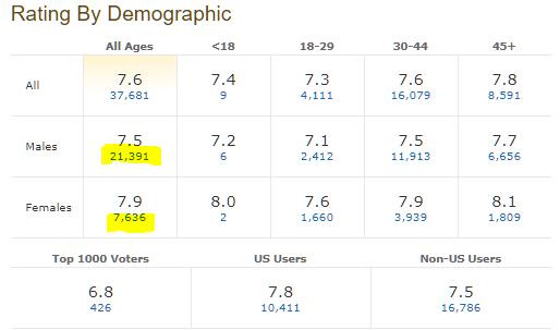 Whale Rider 2002 تفاوت میانگین رای زنان و مردان برای فیلم