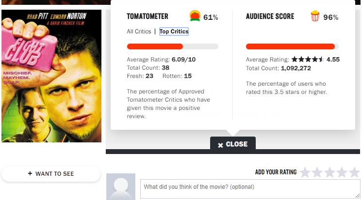 امتیاز All Critics برای فایت کلاب 79 است ولی Top Critics آن 61