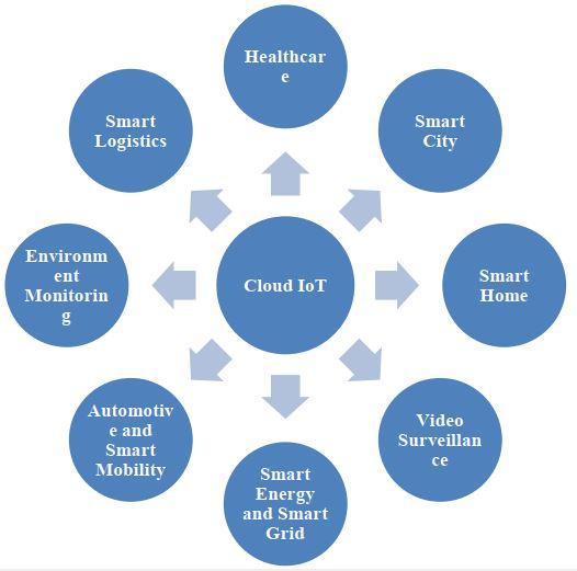 Cloud of Things - ابر اشیا