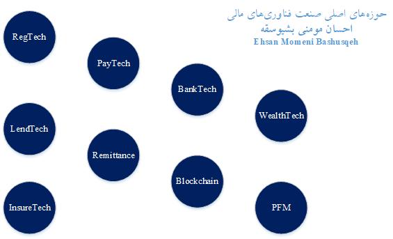 حوزههای اصلی صنعت فناوریهای مالی