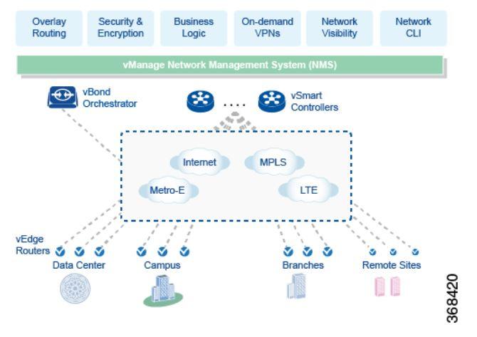 Cisco SD-WAN