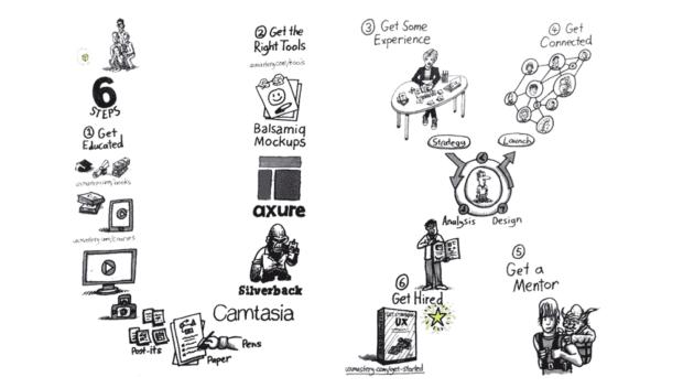 تجربه کاربری (UX) چیست و چه مراحلی دارد؟