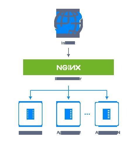 استفاده از Nginx به عنوان Load Balancer