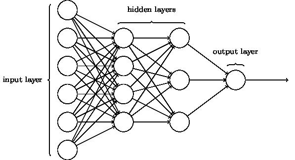 پرسپترون چهار لایه