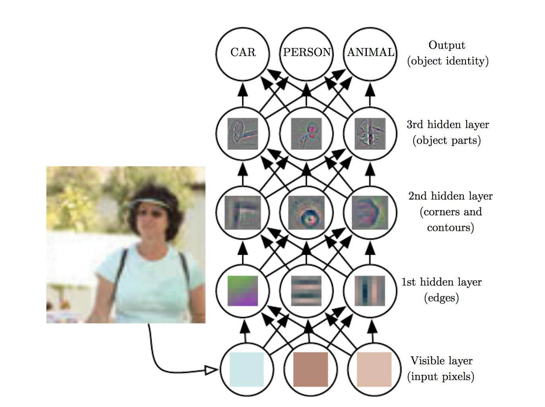 یک مثال از یادگیری بازنمایی به شکل لایه لایه. در هر سطح بازنمایی بهتر و سطح بالا تر از تصویر ساخته میشه.