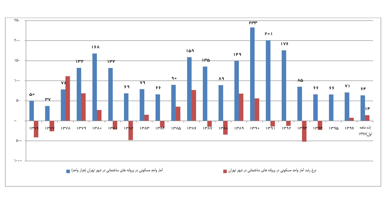 نمودار 6- آمار واحدهای مسکونی در پروانههای ساختمانی در شهر تهران (اعداد هزار واحد) و نرخ رشد آنها
