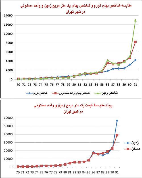 نمودارهای 4 و 5 روند شاخصهای زمین، بهادی واحد مسکونی و تورم و هم چنین روند قیمت متوسط یک متر مربع واحد مسکونی در شهر تهران