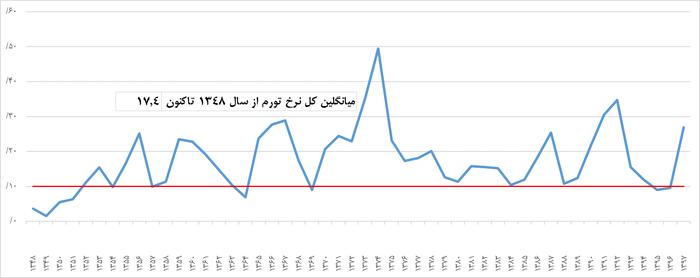 بازار آزاد رقابتی یا سوداگرایی نهادی: واکاوی تورّم و سوداگرایی مستغلات در ایران