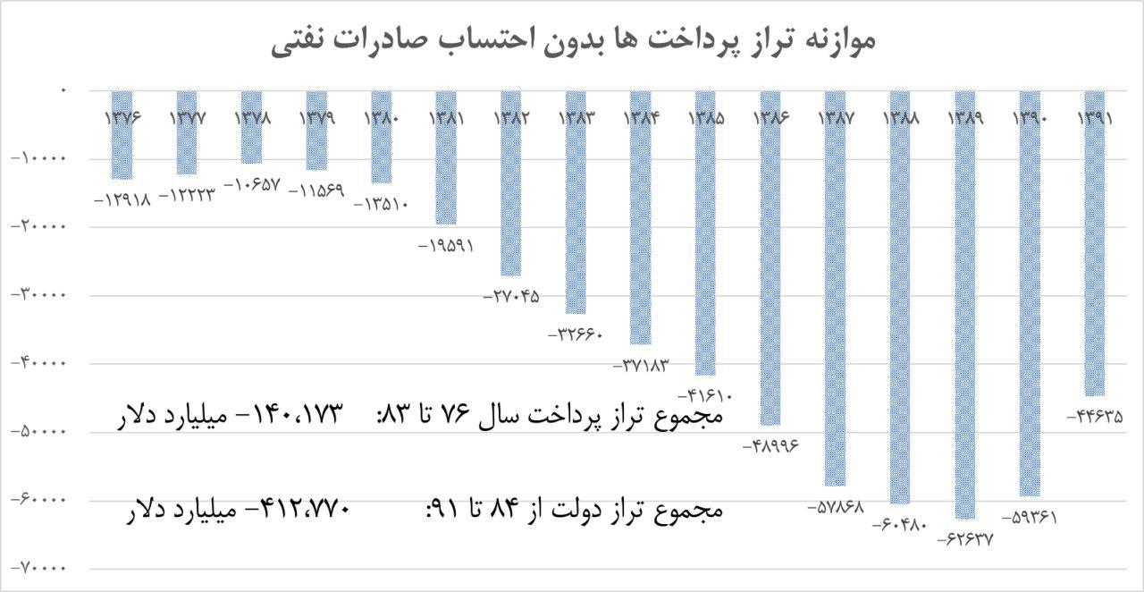 تراز پرداخت های غیر نفتی سالهای 76 تا 91