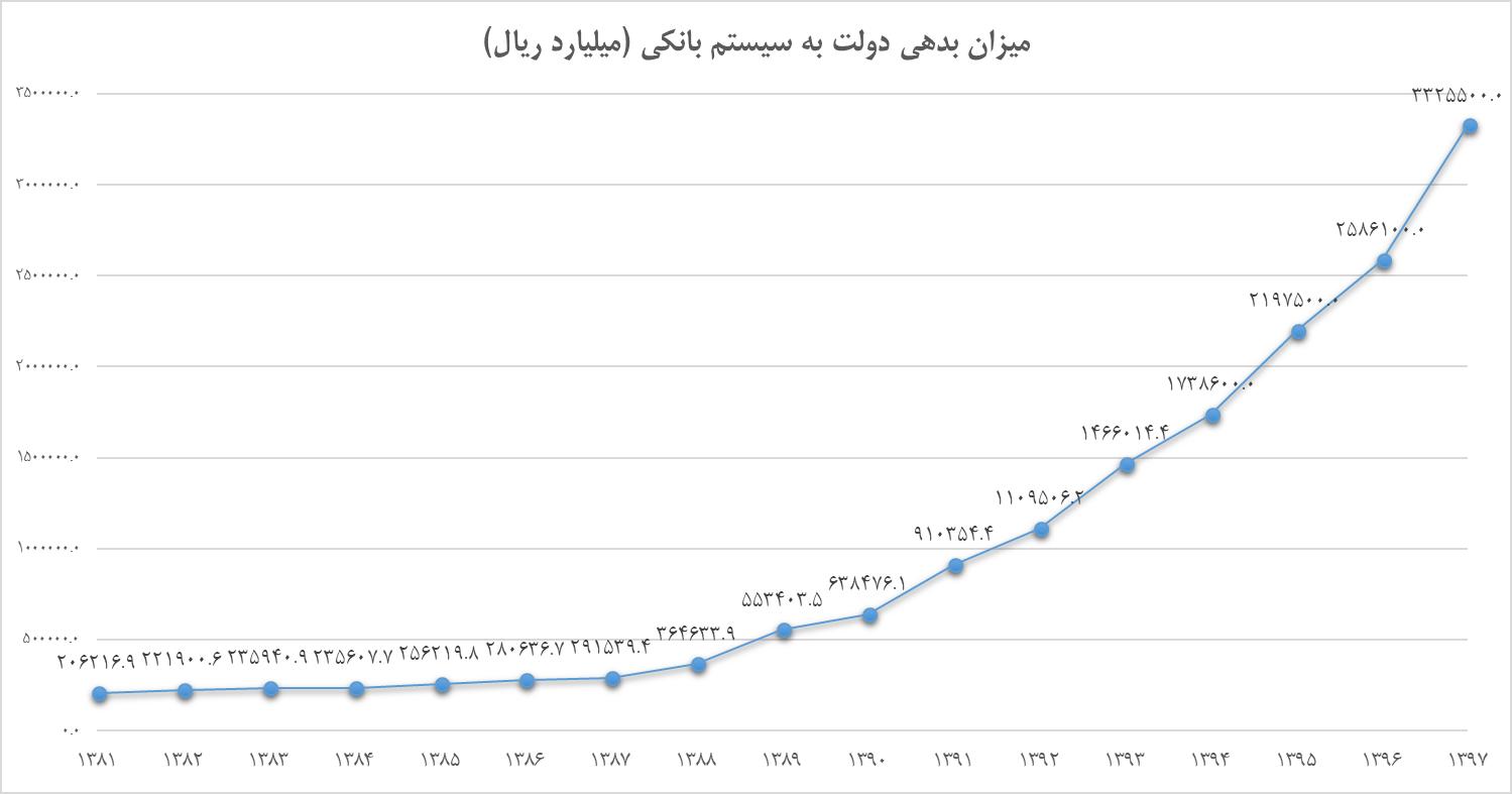 نمودار 2- میزان بدهی دولت به سیستم بانکی (ارقام به میلیارد ریال)