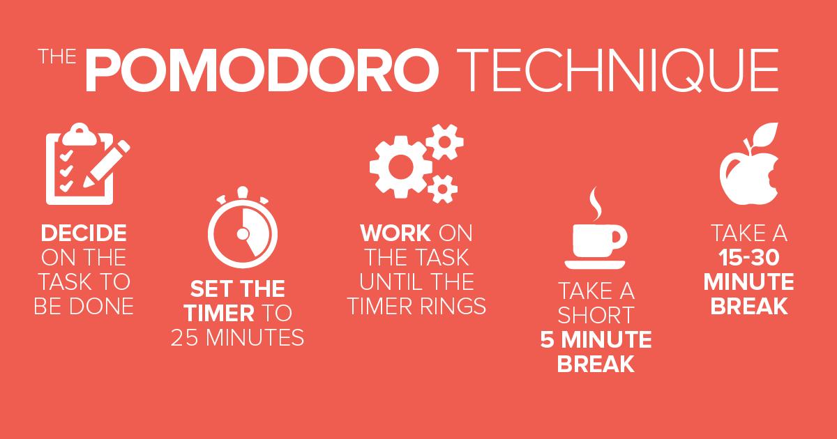کارِ بیشتر، متمرکز تر و شاداب تر با pomodoro