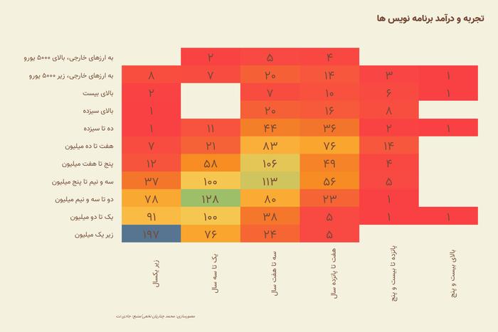 تحلیلی بر نظرسنجی سالیانه وضعیت کار و زندگی برنامه نویسان و مدیر سیستم های ایران در سال ۱۳۹۸