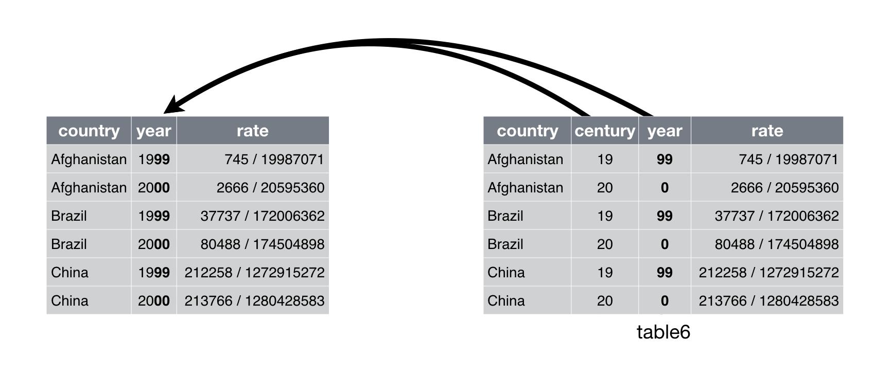 داده های مرتب (Tidy Data)، پایتون، پانداس