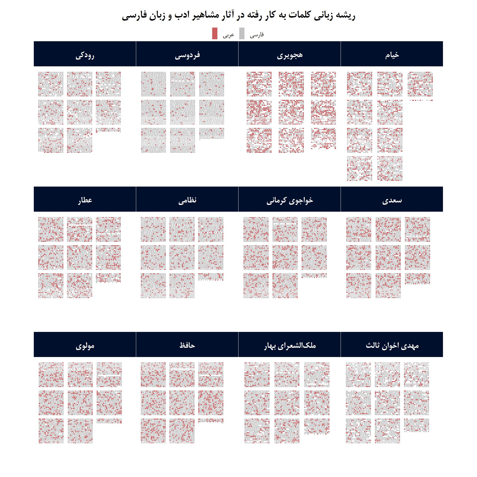 چند درصد از شاهنامه فردوسی عربی است؟