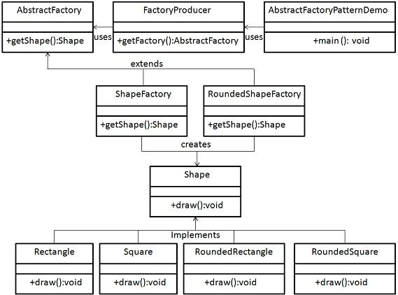 پترن Abstract Factory به زبان ساده