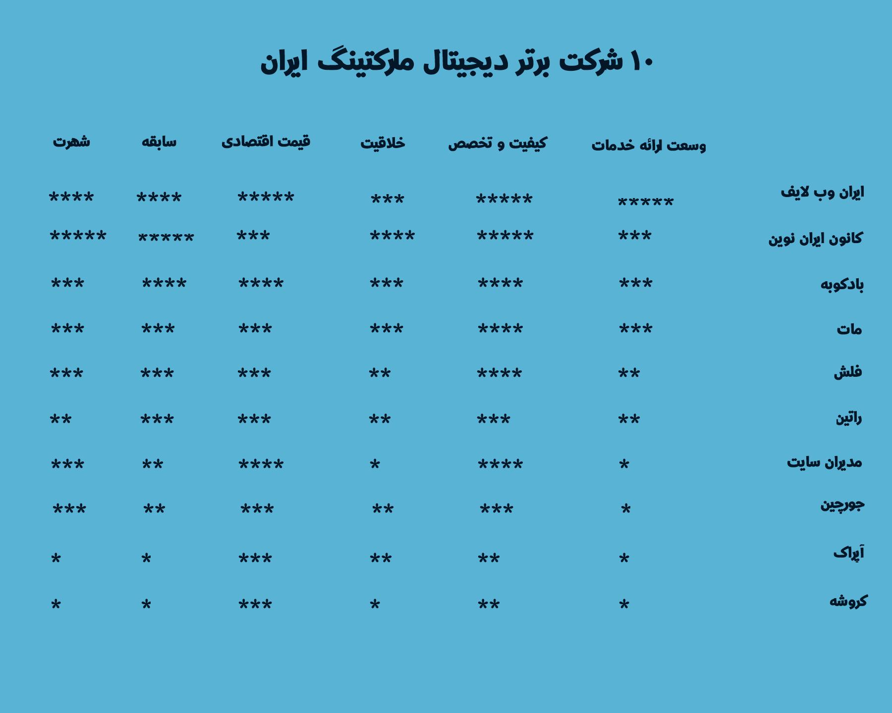 بهترین دیجیتال مارکتینگ ایجنسی های ایران